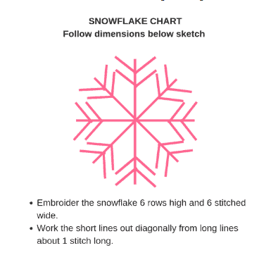 Photo of the snowflake diagram
