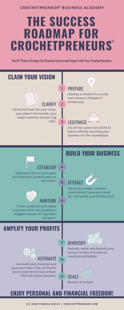 Infographics for the Success Roadmap for Crochetpreneurs